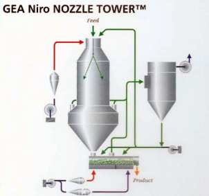 nozzle-tower
